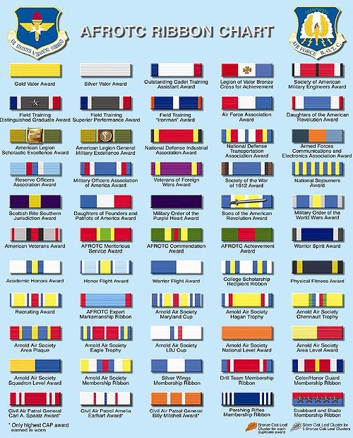 Afrotc Ribbon Chart With Images Reserve Officer Training Corps