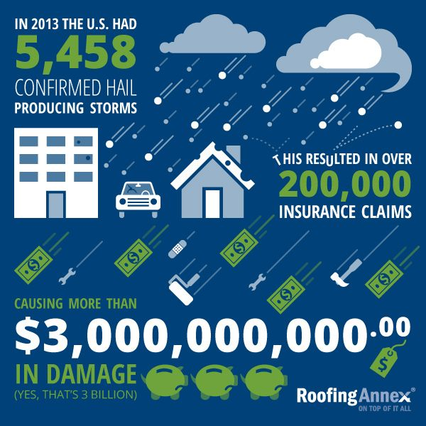 Hail Damage Inspectors In Ohio Hail Roofing Storm