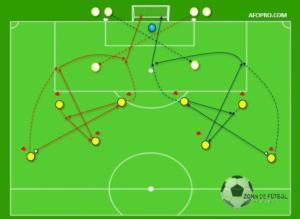 65 El Automatismo De Ataque Football Tactics In 2020 Football Tactics Soccer Workouts Soccer Training Drills