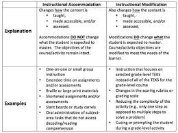 Image result for accommodations vs modifications examples ...