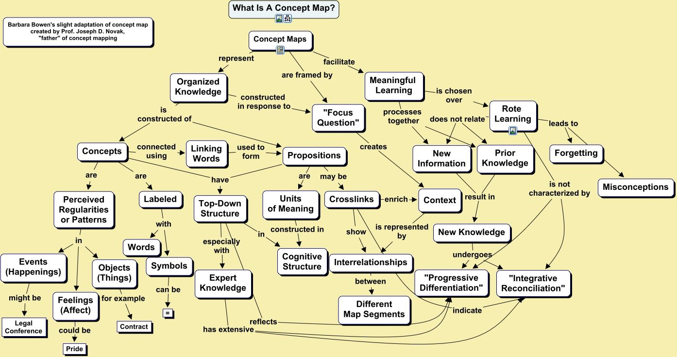 Concept Map about Concept Maps BBrev Shows key ideas