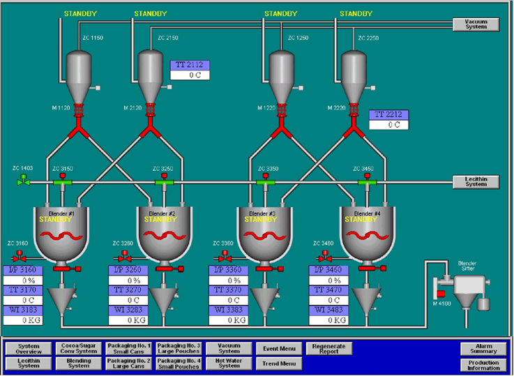 Are You Looking Scada Training Ncvt Training Is Offering