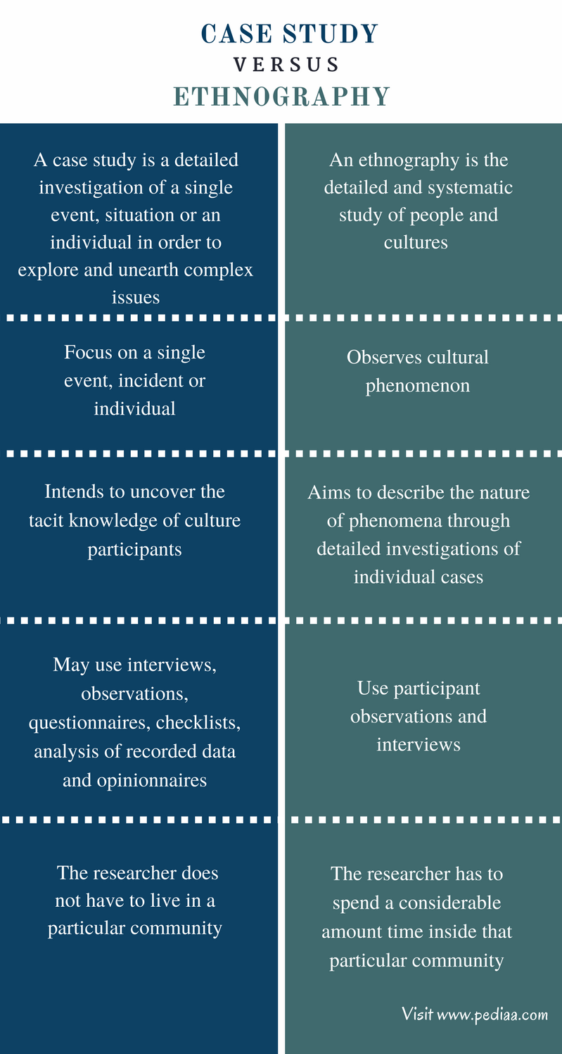 Difference Between Case Study And Research Paper