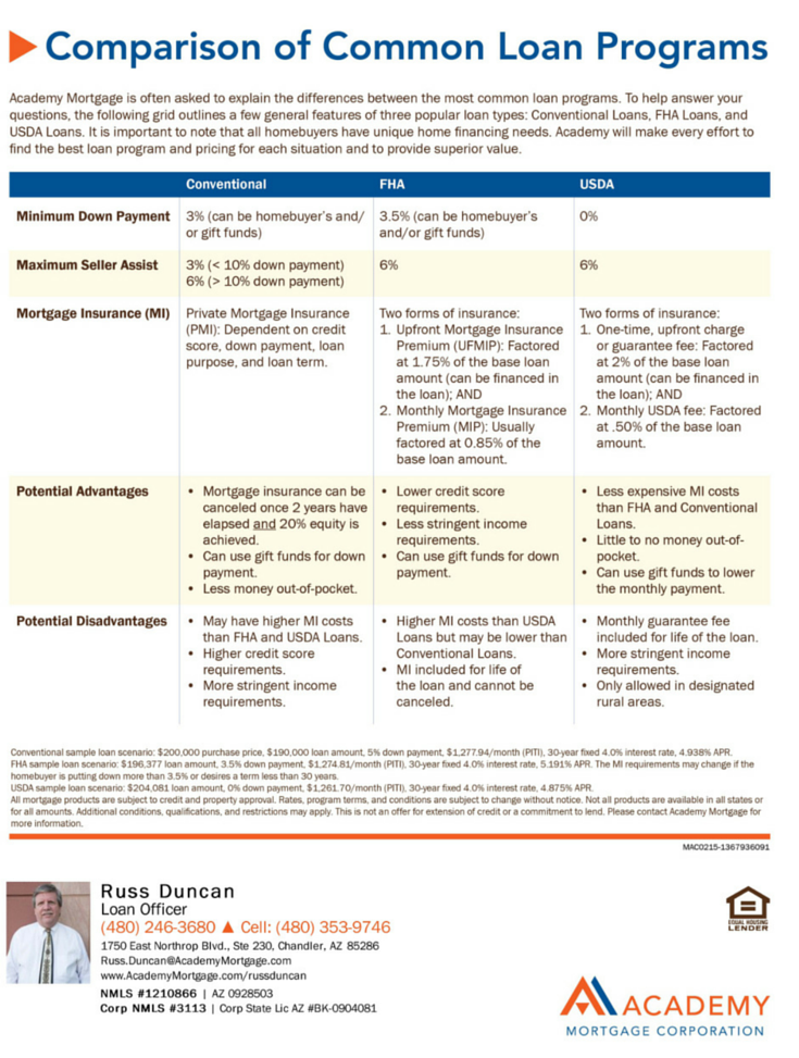 Comparison Of Common Loan Programs Fha And Usda Russ Duncan