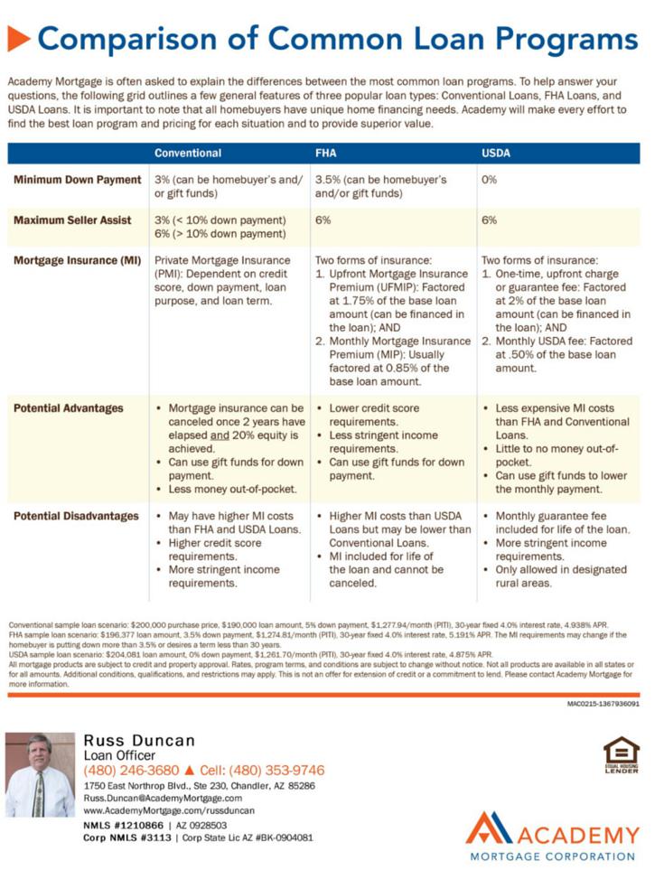 comparison of common loan programs  fha and usda  russ