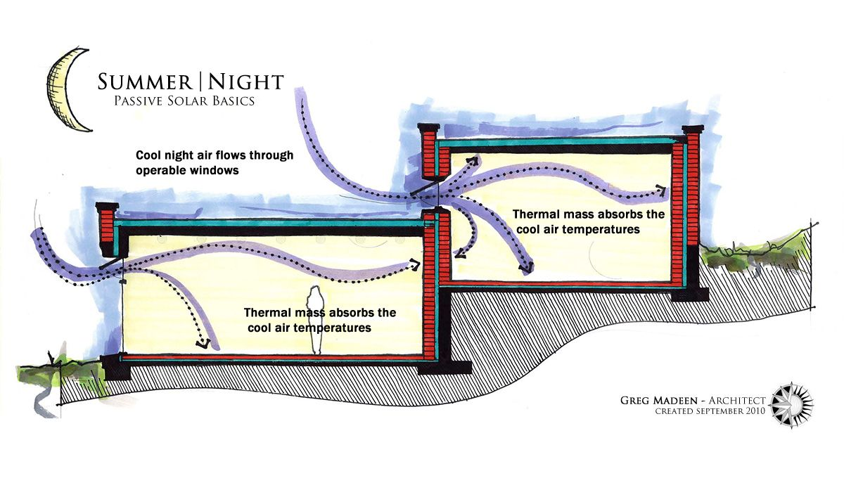 Summer  Night Passive Solar Performance Diagram