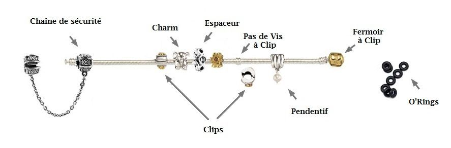 exemple composition bracelet charms Pandora en 2019