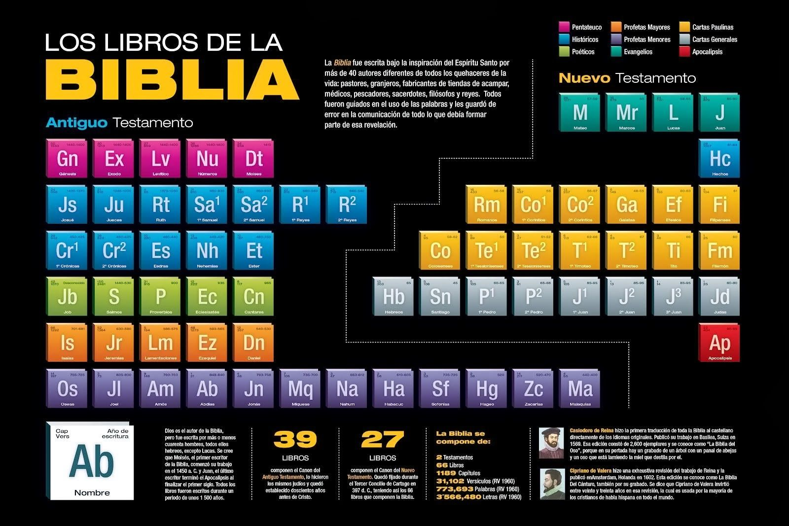 Aquí os dejo la tabla periódica de la Biblia. Una forma interesante ...