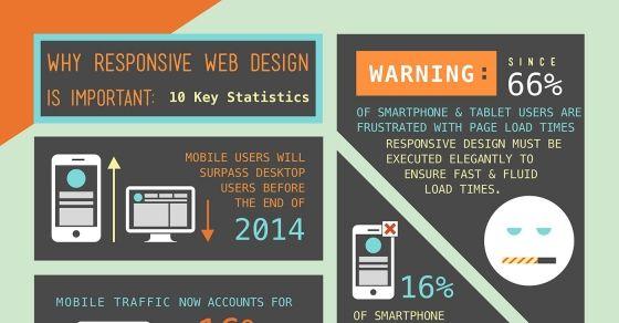 Responsive Web Design Statistics Web Design Responsive Web Design Mobile App Design