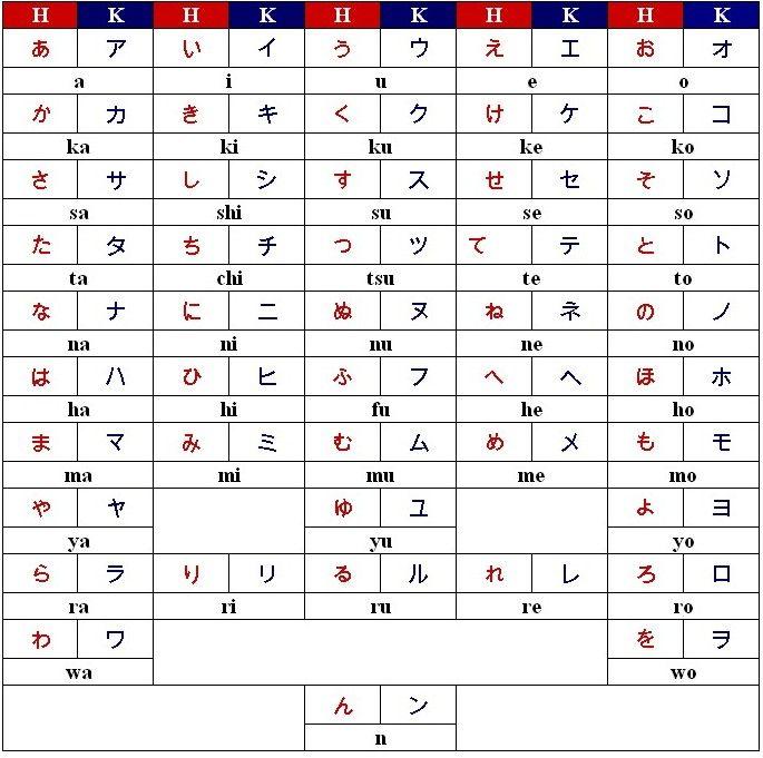 Aprende hablar Japones en 2 minutos | Aprendiendo japonés, Minuto y ...