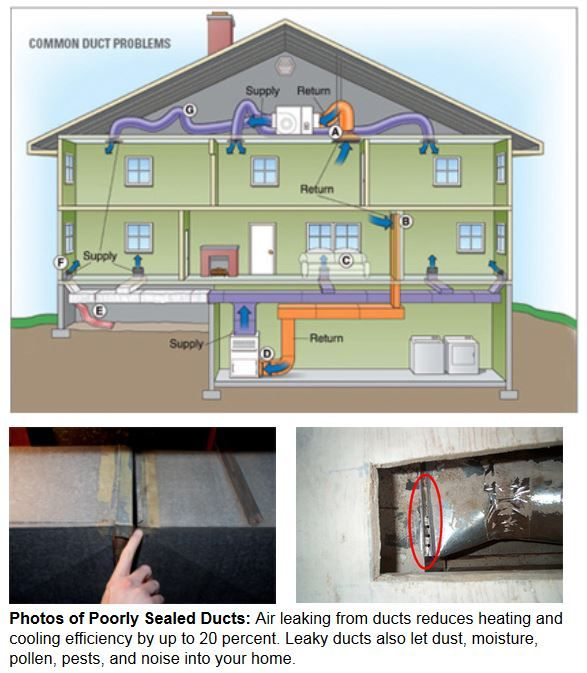 Air Leaking From Ducts Reduces Heating And Cooling Efficiency By Up To 20 Percent Leaky Ducts Also Let Dust Moist