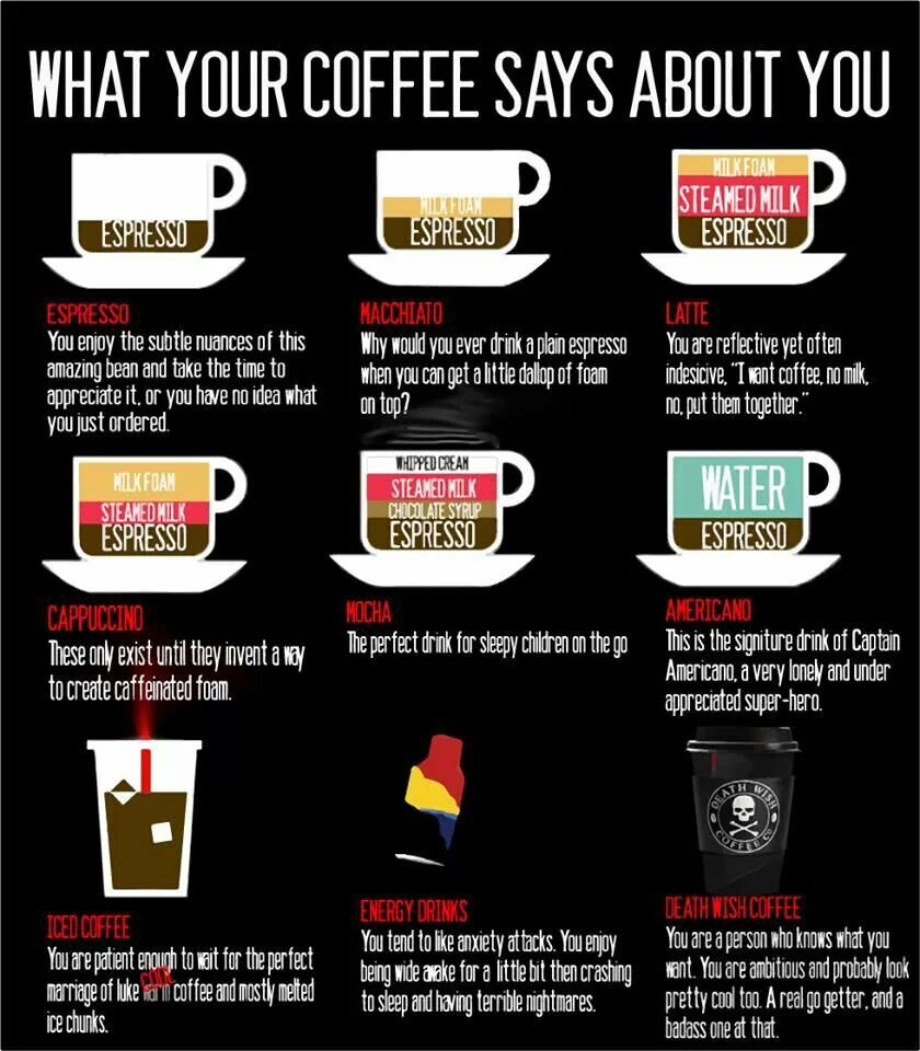 What your coffee says about you.....