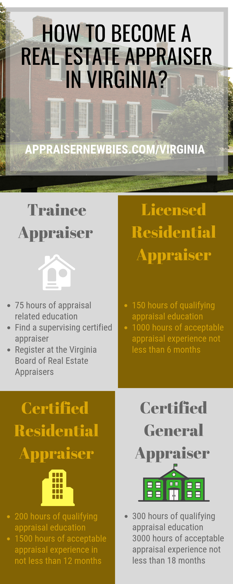 How To Become A Real Estate Appraiser In Virginia How To Become Work Experience Real Estate