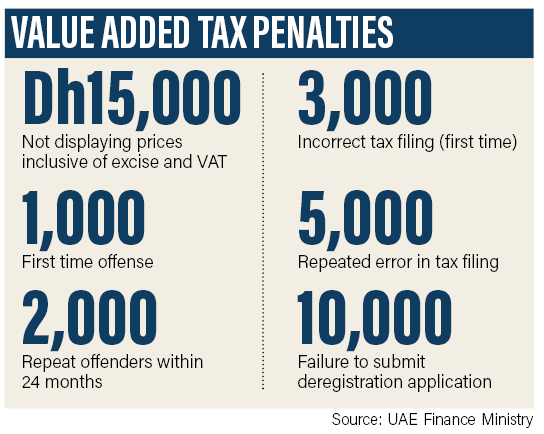 Vat In Uae Prices Displayed Must Be The Price At The Till Vat
