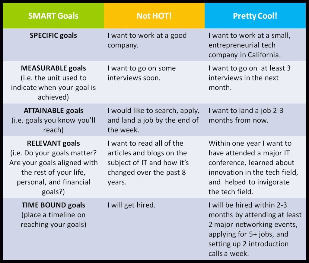 Smart goals pinned from pinto for ipad smart goals for Performance objective template