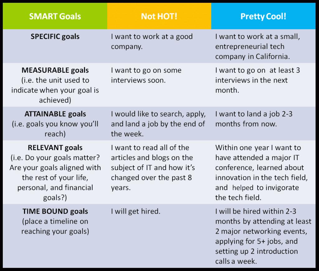 professional goals examples