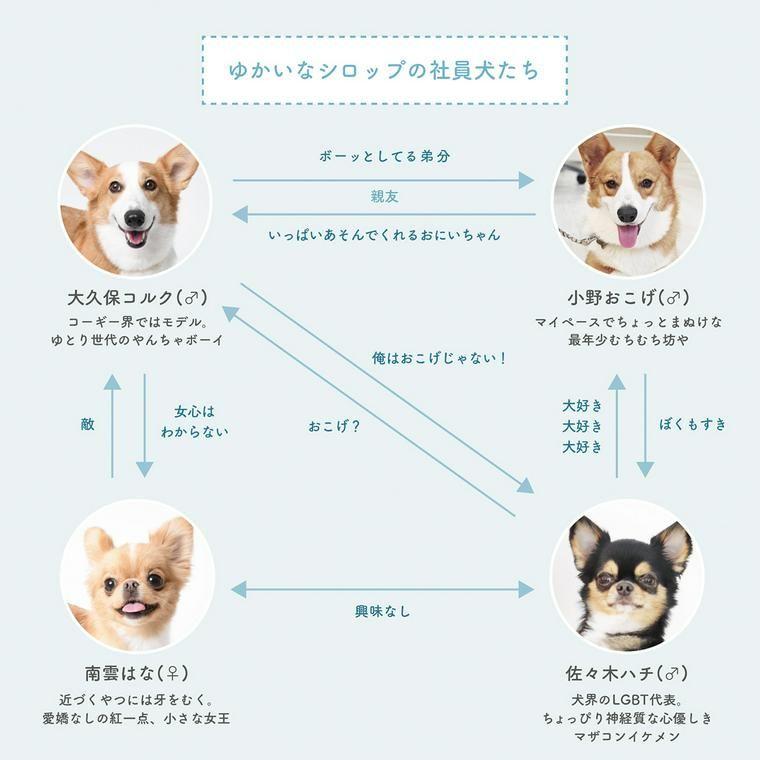 シロップの社員犬たちの関係図は 犬 社員 図
