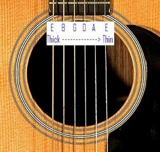 Great Guitar Lessons Online Acoustic Guitar Parts Guitar Playing Guitar