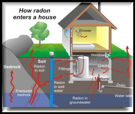 Charmant Make Sure No Radon Enters Your Home By Installing A Radon Mitigation Fan.  Basement Conversion ...