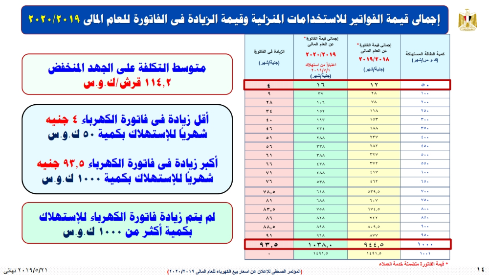 انفو جراف يوضح قيمة فاتورة الكهرباء الخاصة بشهر يوليو المقبل حسب الاستهلاك Periodic Table