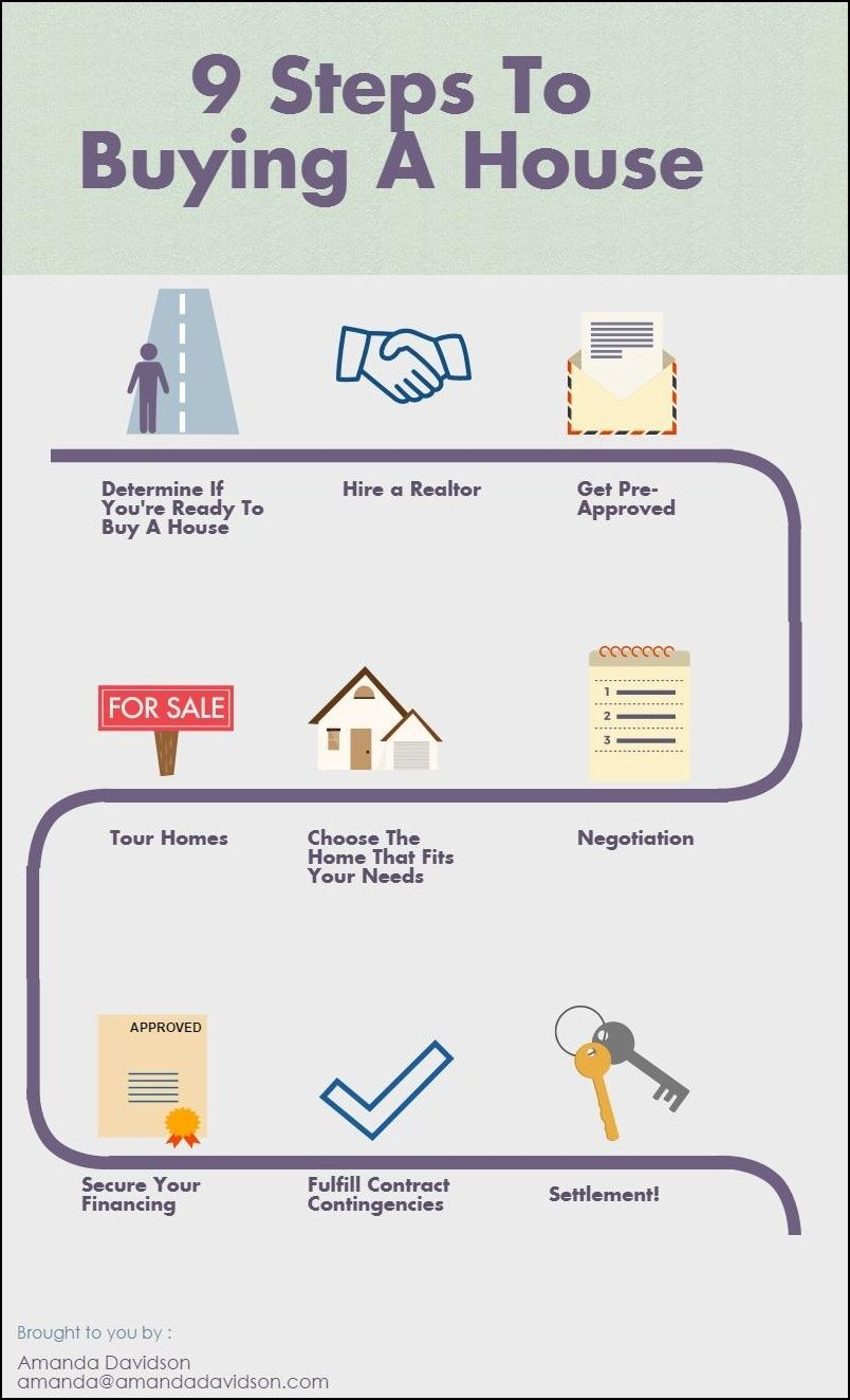 9 Steps To Buying A Home Home Buying House Call Stuff To Buy