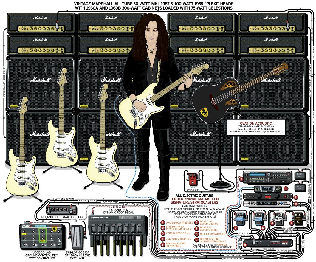 guitar rig diagram fender eric clapton strat wiring yngwie malmsteen 2008 in 2019 rigs a detailed gear of s stage setup that traces the signal flow