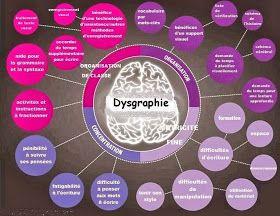Psychologie & santé: Manifestations des troubles Dys, dyslexie dyscalculie, dyspraxie, dysgraphie
