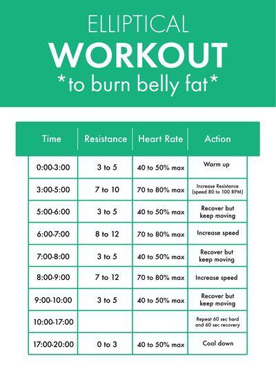The elliptical is a great way to burn belly fat without being hard on your joints. #cardio