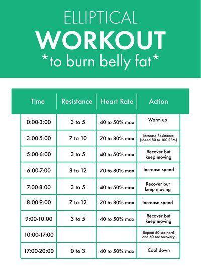 Wie man Bauchfett mit diesen 7 Cardio Workouts verliert #cardioworkouts