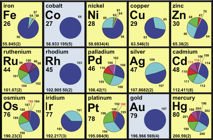 Periodic table databse radiation safety pinterest periodic table periodic table databse urtaz Gallery