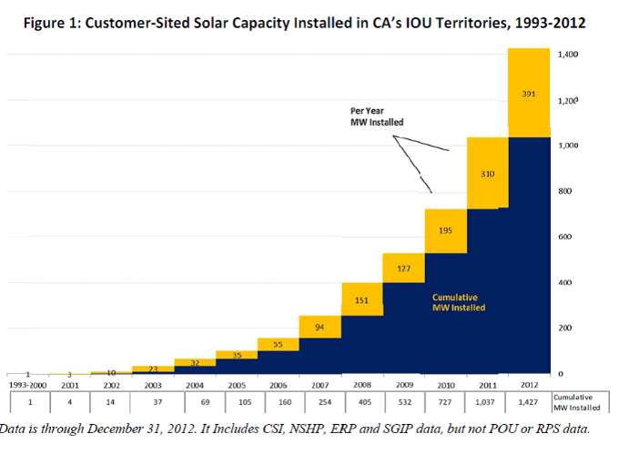 Another Banner Year for California Rooftop Solar as Successful Rebate Program Winds Down
