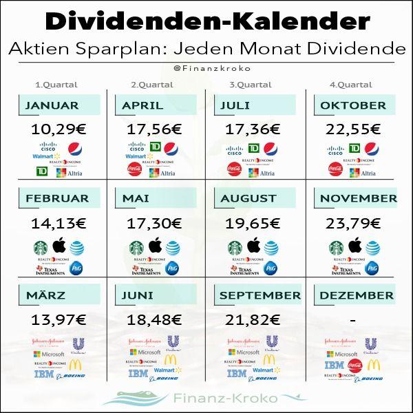 top dividende aktien weltweit