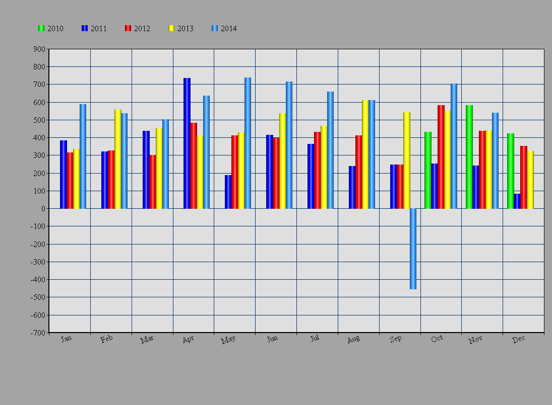 Monthly Results for November 2014 are updated! Profit: +541 PIPs http://www.SMSForexSignals.net ...