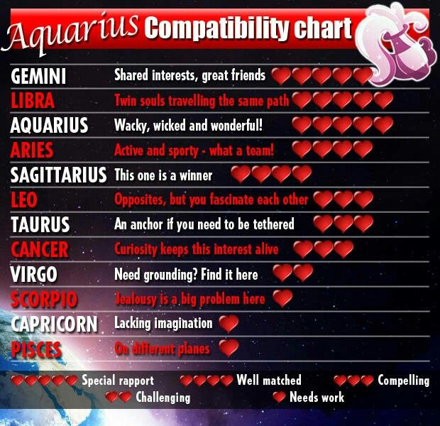 What astrological sign is a male aquarius compatible with virgo