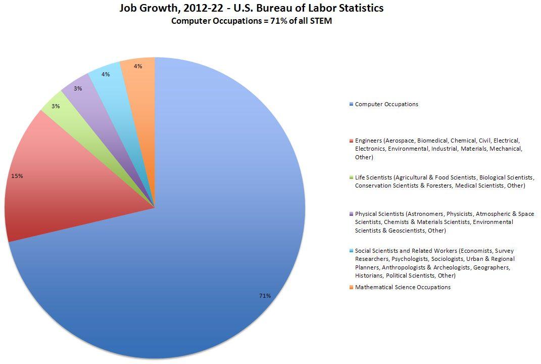 Job Growth 2012 22 U S Bureau Of Labor Statistics Computer
