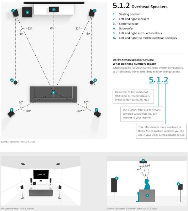 dolby atmos 5 1 2 speaker placement audio pinterest basements rh pinterest com Surround Sound Speaker Setup Diagram Surround Sound Speaker Setup Diagram