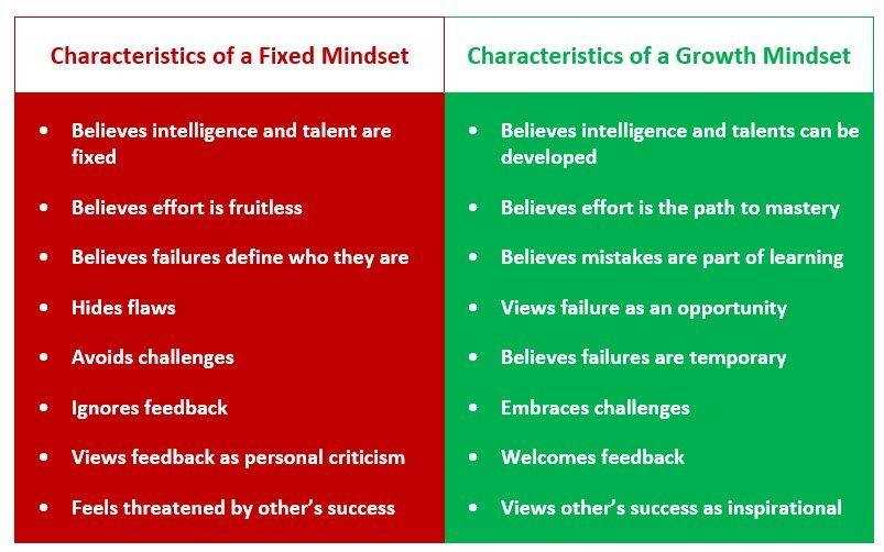 Fixed Mindset vs. Growth Mindset - The Peak Performance ...