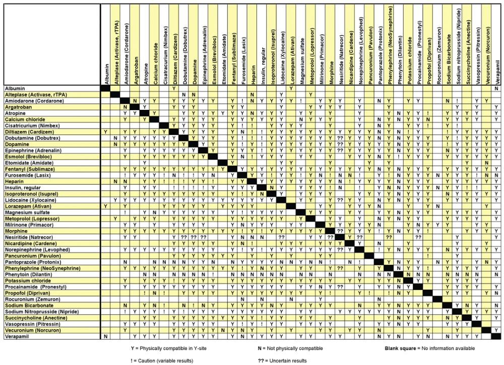 Iv Drug Compatibility Chart Compatibility Chart Zodiac Signs Compatibility Chart Zodiac Compatibility Chart
