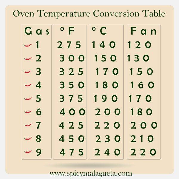 Oven Temperature Conversion Chart Table Spicymalagueta Spicymalagueta In 2021 Oven Temperature Conversion Oven Temperature Conversion Chart Cooking Conversions