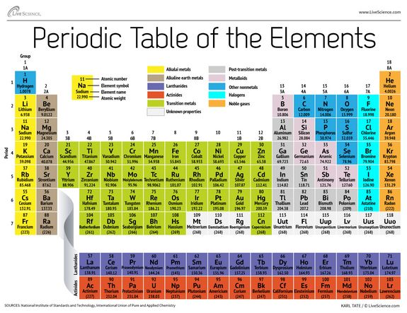 Periodic Table of Elements Chemistry, Periodic table and Organic - new periodic table atomic mass protons