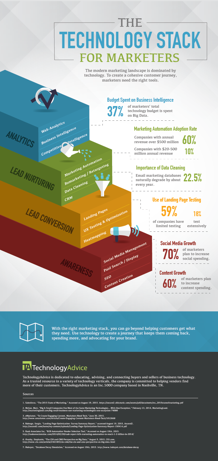 Infographic The Technology Stack For Marketers Online Marketing Strategies Marketing Automation Digital Media Marketing