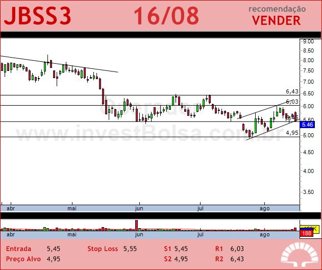 JBS - JBSS3 - 16/08/2012 #JBSS3 #analises #bovespa