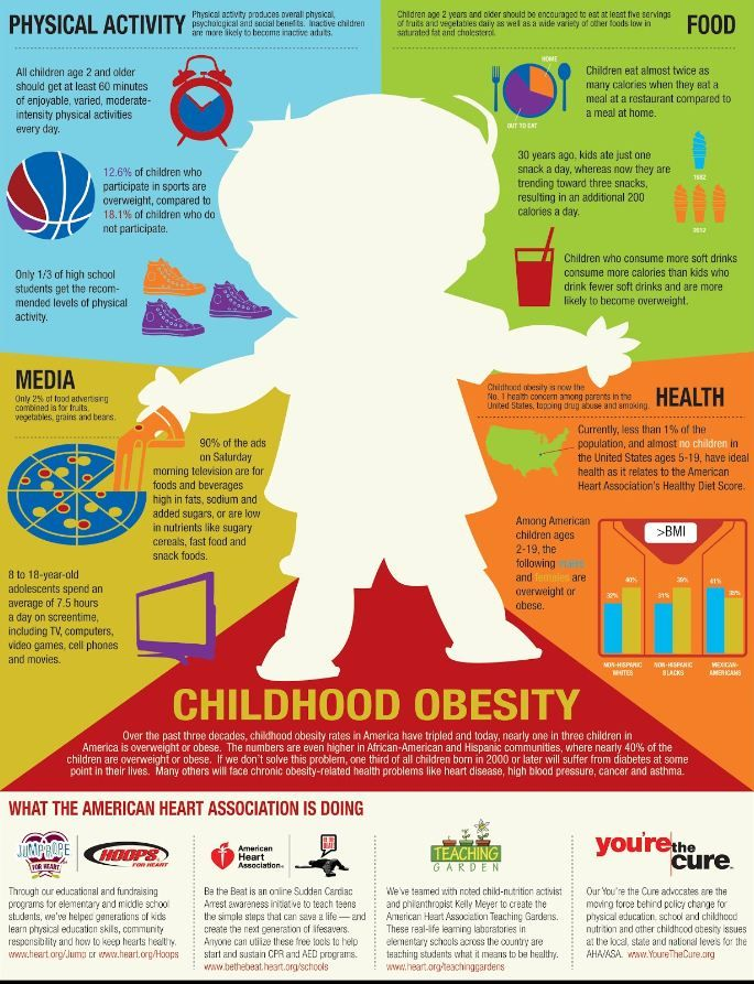 f70fde65c6 September is National Childhood Obesity Awareness Month, so take some time  to educate yourself and your kids on the issue that is affecting one in  three ...