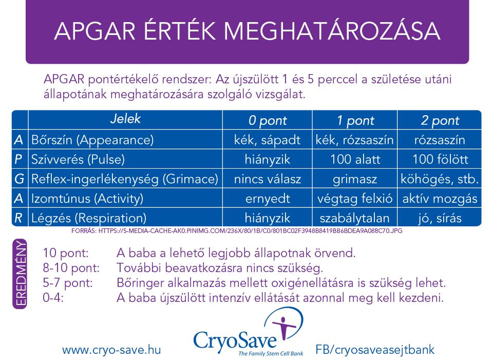 APGAR teszt pontozási táblázat  d9679f52f2