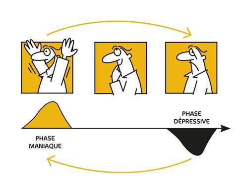 Troubles bipolaires: des variations excessives de l'humeur