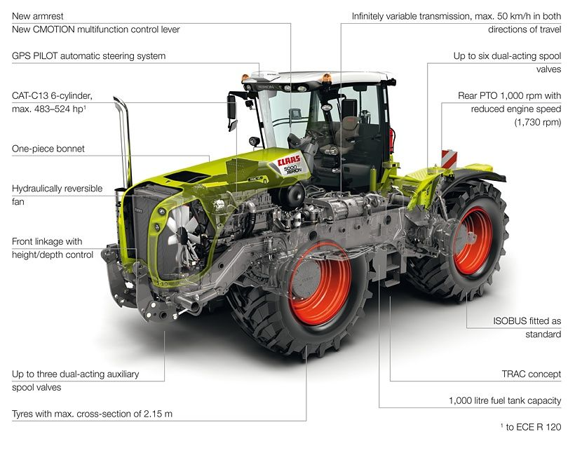 CLAAS - Products/Tractors/XERION/XERION 5000 / 4500 | Gardening
