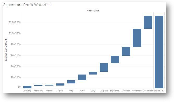 Tableau Waterfall Chart  Tableau    Chart