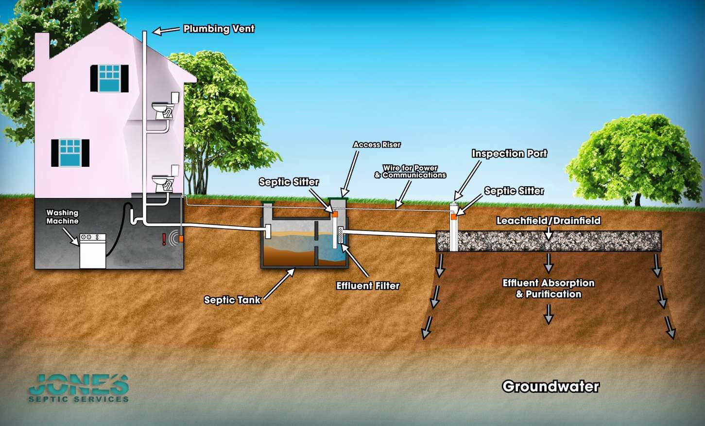 How A Septic System Works Septic System Mound Septic System