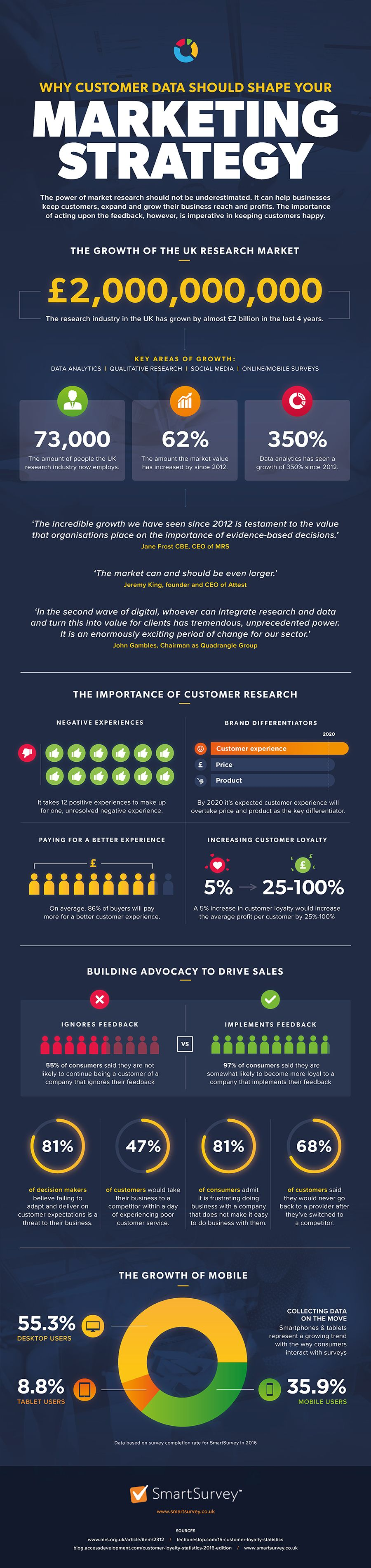 Why Customer Data Should Shape Your Marketing Strategy #Infographic