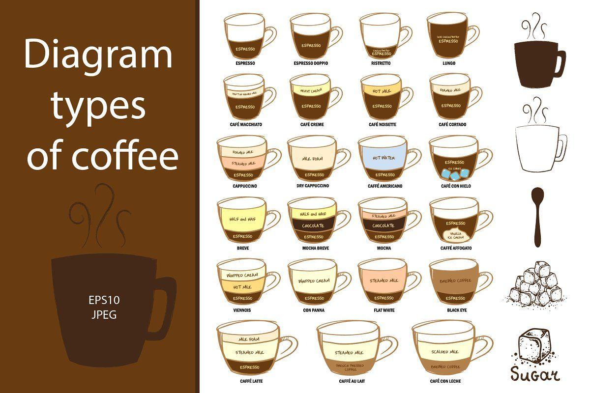 45+ Types of coffee drinks list ideas